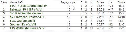 Abschlusstabelle 2. Mannschaft Saison 2017/2018