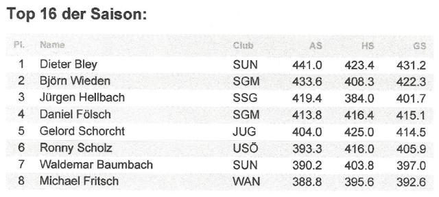 2. Kreisklasse Männer im KFA 2018-19 Top 16 der Saison