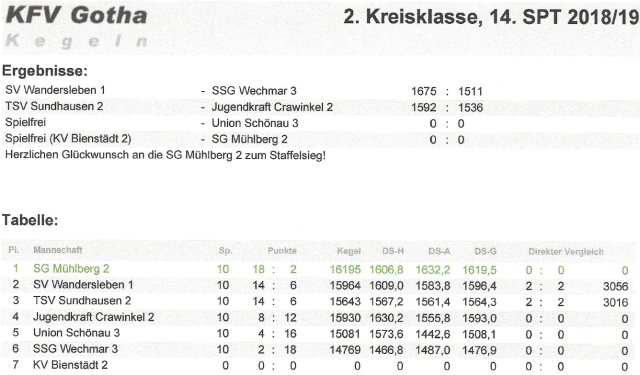 2. Kreisklasse Männer im KFA 2018-19