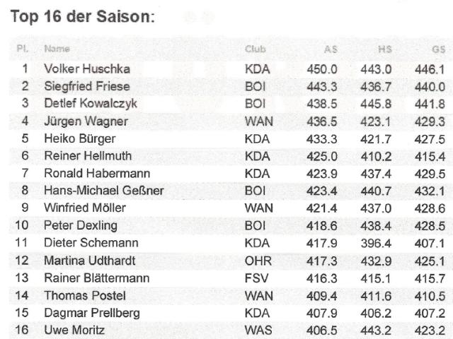 Ergebnisse der Thüringen Liga Senioren 2018-19 Top 16 der Saison