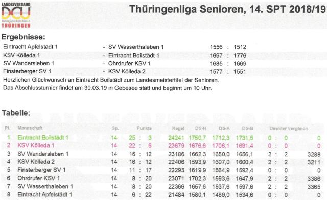 Ergebnisse der Thüringen Liga Senioren 2018-19